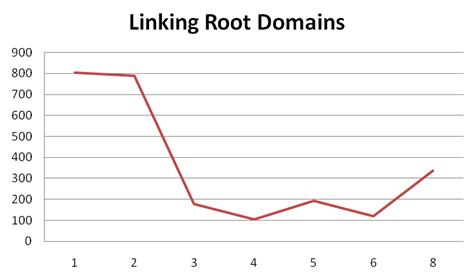 broj linkova root domena