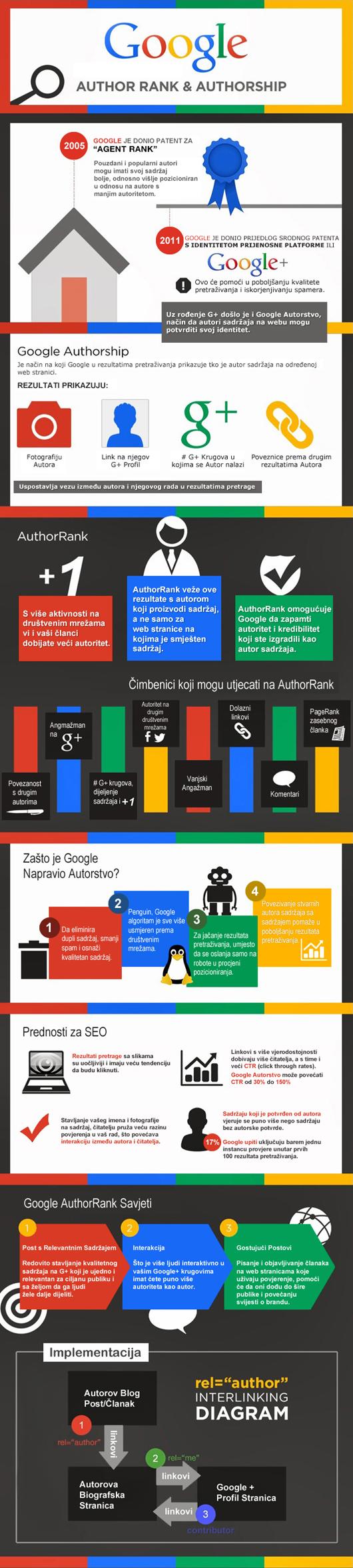 Google Author Rank i Authorship te SEO optimizacija