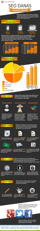 SEO optimizacija kroz infografiku