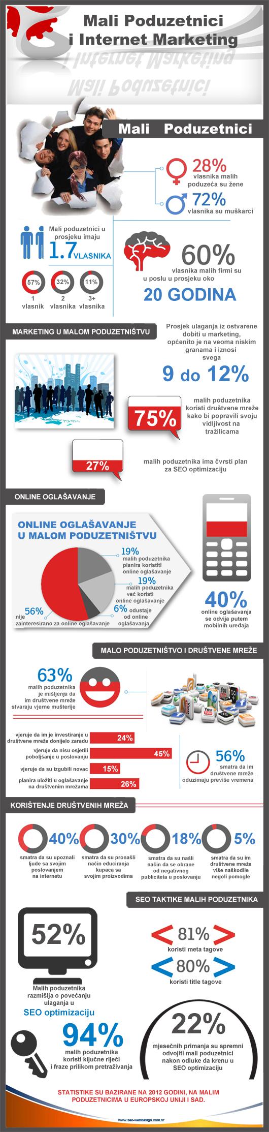 mali poduzetnici, internet oglašavanje i SEO optimizacija